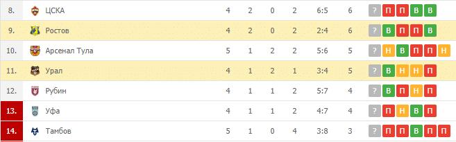 Ростов – Урал: турнирная таблица