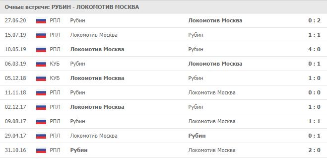 Рубин — Локомотив Москва: статистика личных встреч
