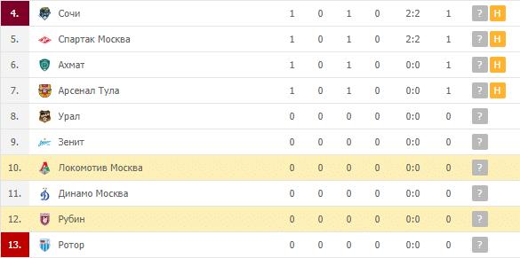 Рубин — Локомотив Москва: турнирная таблица