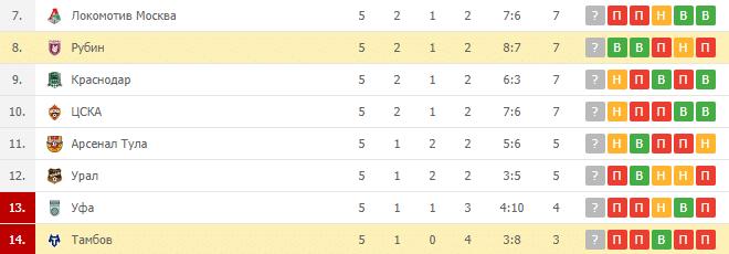 Рубин – Тамбов: турнирная таблица