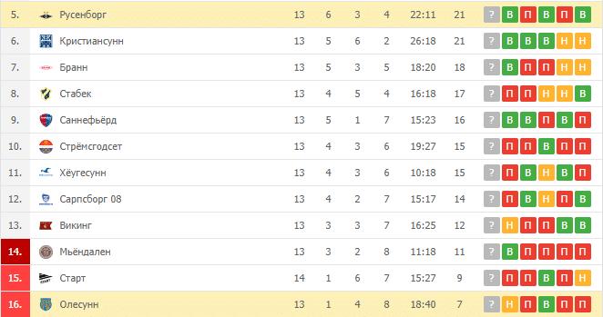 Русенборг – Олесунн: турнирная таблица