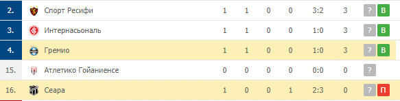 Сеара — Гремио: турнирная таблица