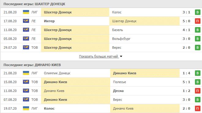 Шахтер Донецк – Динамо Киев: статистика