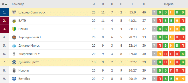 Шахтер Солигорск — Динамо Брест: турнирная таблица