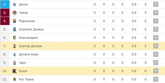 Шахтер Донецк – Колос: турнирная таблица
