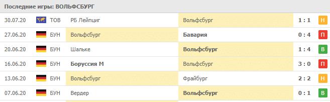 Шахтер Донецк — Вольфсбург: статистика матчей