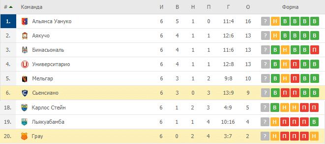 Сьенсиано — Грау: турнирная таблица