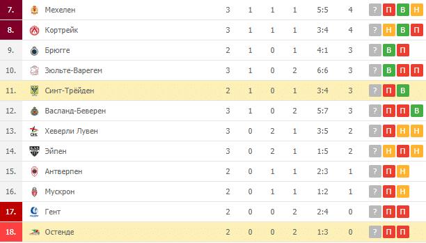 Синт-Трёйден – Остенде: турнирная таблица
