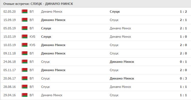Слуцк – Динамо Минск: статистика личных встреч