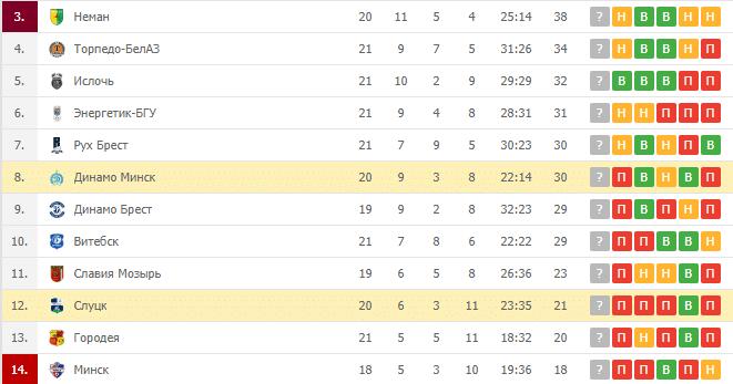 Слуцк – Динамо Минск:турнирная таблица