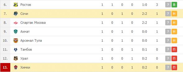 Сочи — Химки: турнирная таблица