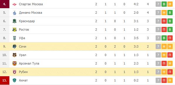 Сочи – Рубин: турнирная таблица