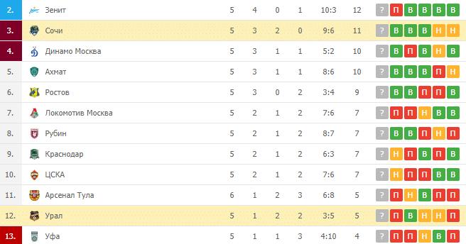 Сочи – Урал: турнирная таблица