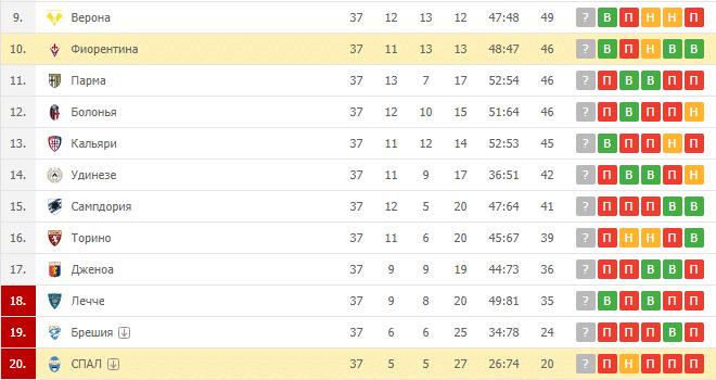 СПАЛ — Фиорентина: турнирная таблица