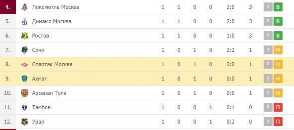Спартак Москва – Ахмат: турнирная таблица