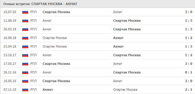 Спартак Москва – Ахмат: статистика личных встреч