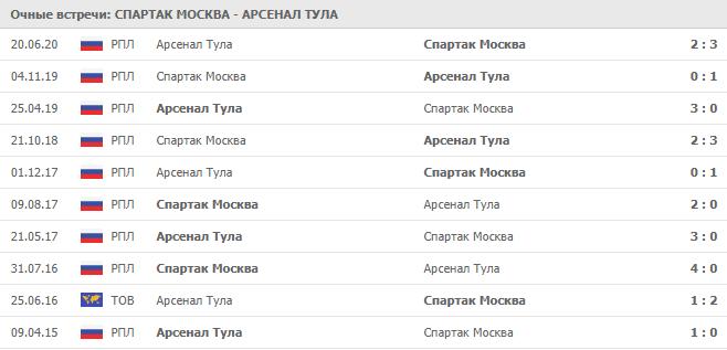 Спартак Москва – Арсенал Тула: статистика личных встреч