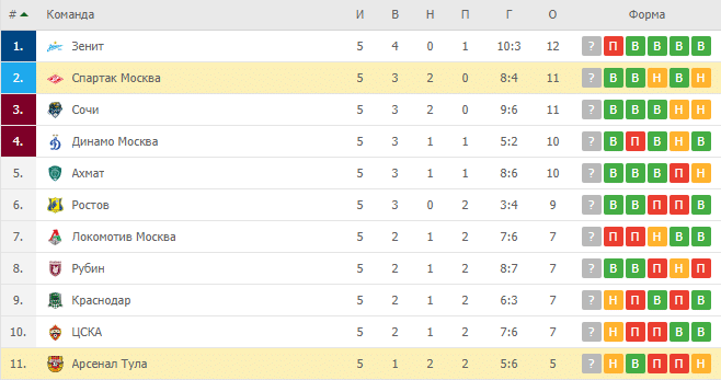 Спартак Москва – Арсенал Тула: турнирная таблица