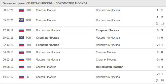 Спартак Москва – Локомотив Москва: статистика личных встреч