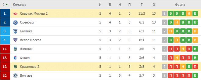 Спартак Москва 2 – Краснодар 2: турнирная таблица