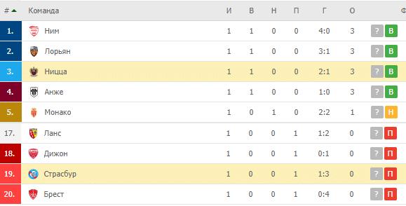 Страсбур – Ницца: турнирная таблица