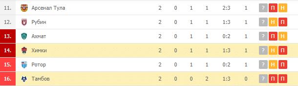 Тамбов – Химки: турнирная таблица