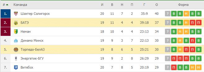 Торпедо БелАЗ — БАТЭ: турнирная таблица