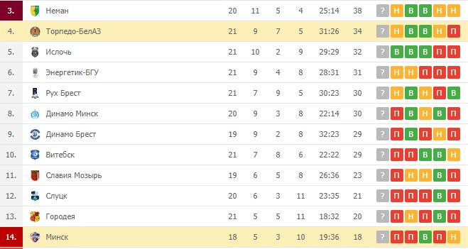 Торпедо-БелАЗ – Минск: турнирная таблица