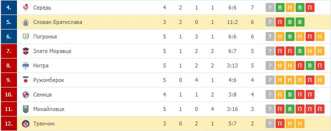 Тренчин – Слован Братислава: турнирная таблица