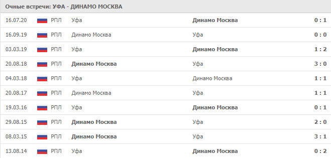 Уфа – Динамо Москва: статистика личных встреч