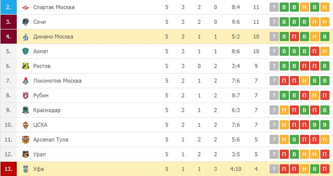 Уфа – Динамо Москва: турнирная таблица