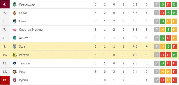 Уфа – Ростов: турнирная таблица