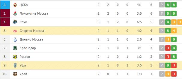 Уфа – Спартак: турнирная таблица