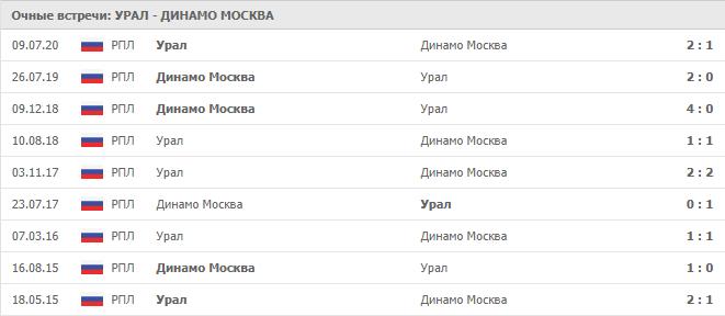 Урал — Динамо Москва: статистика личных встреч