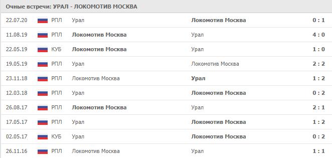 Урал – Локомотив Москва: статистика личных встреч