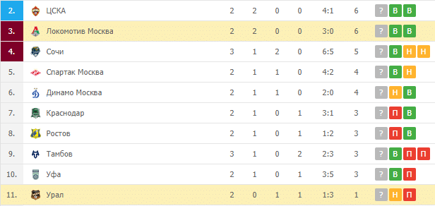 Урал – Локомотив Москва: турнирная таблица