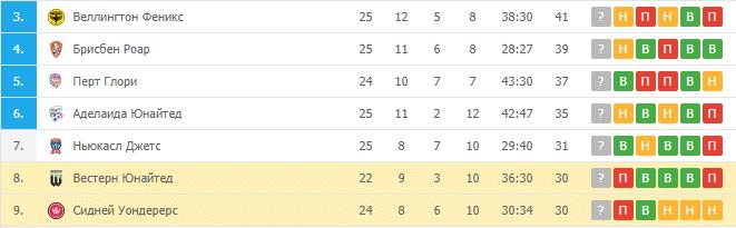 Вестерн Юнайтед — Сидней Уондерерс: турнирная таблица