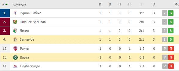 Заглембе – Варта: турнирная таблица