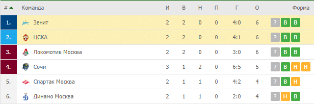 Зенит – ЦСКА: турнирная таблица