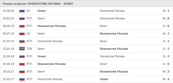 Локомотив Москва – Зенит: статистика личных встреч