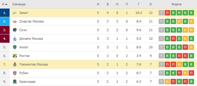 Локомотив Москва – Зенит: турнирная таблица