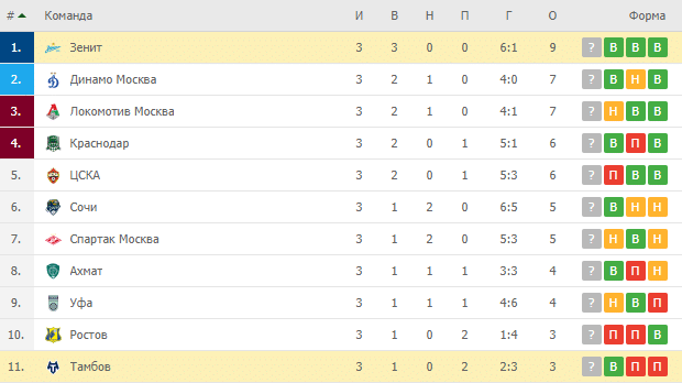 Зенит – Тамбов: турнирная таблица