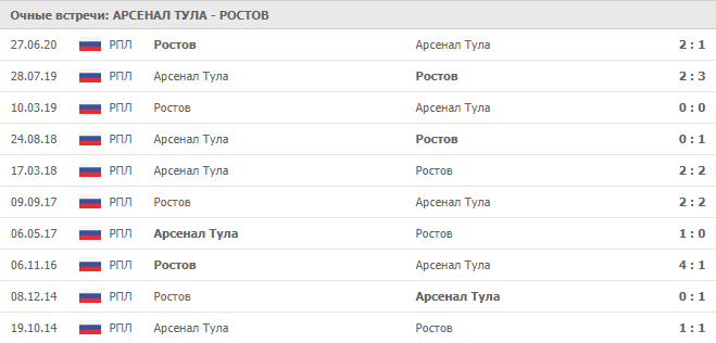 Арсенал Тула – Ростов: статистика