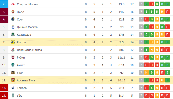 Арсенал Тула – Ростов: таблица