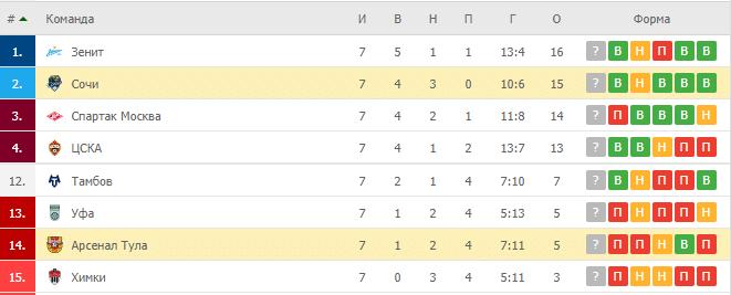 Арсенал Тула – Сочи: таблица