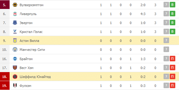 Астон Вилла – Шеффилд Юнайтед: таблица