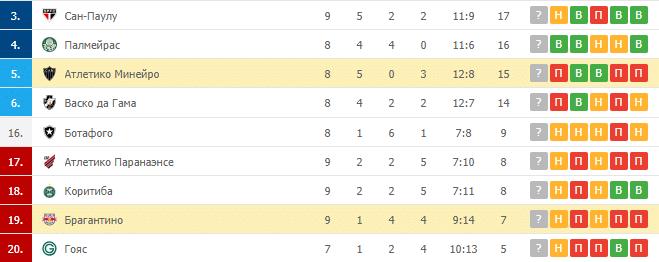 Атлетико Минейро – Брагантино: таблица