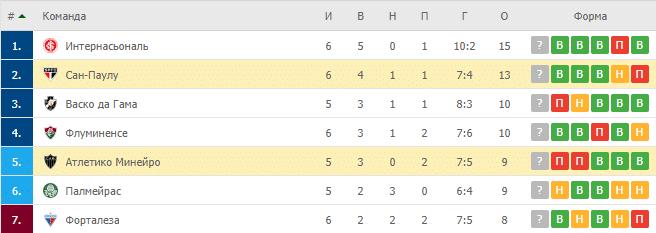 Атлетико Минейро – Сан-Паулу: таблица