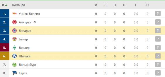 Бавария – Шальке: таблица