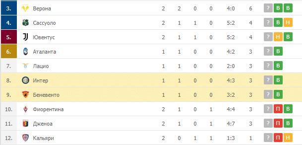 Беневенто – Интер: таблица